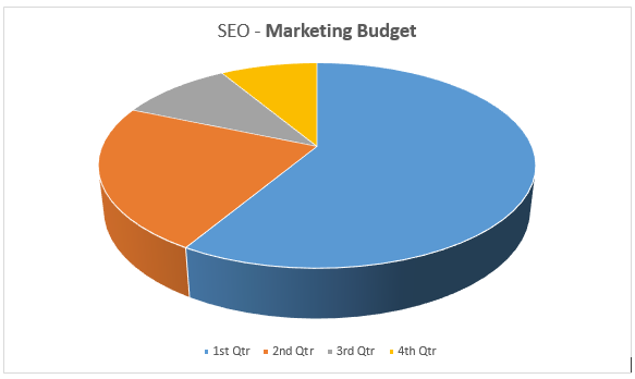 Marketing-Budget