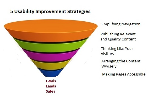 5 usability improve strategies